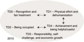 TD5 – Recognition and fair treatment TD1 – Physical effort and dehumanization TD2 – Being