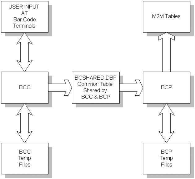 Specifications Figure 1: Diagram of the bar code process Made2Manage bar code functions The following functions