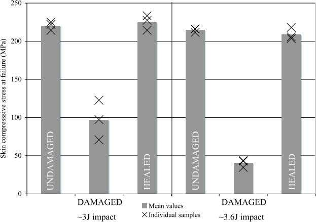 Self-healing composite sandwich structures Figure 6. Summary of mechanical performance of beam specimens. Healed