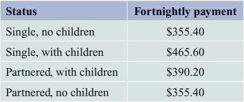 Status Fortnightly payment Single, no children $355.40 Single, with children $465.60 Partnered, with children