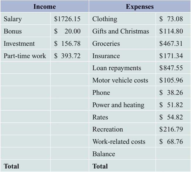 Income Expenses Salary $ 1726.15 Clothing $ 73.08 Bonus $ 20.00 Gifts and Christmas $
