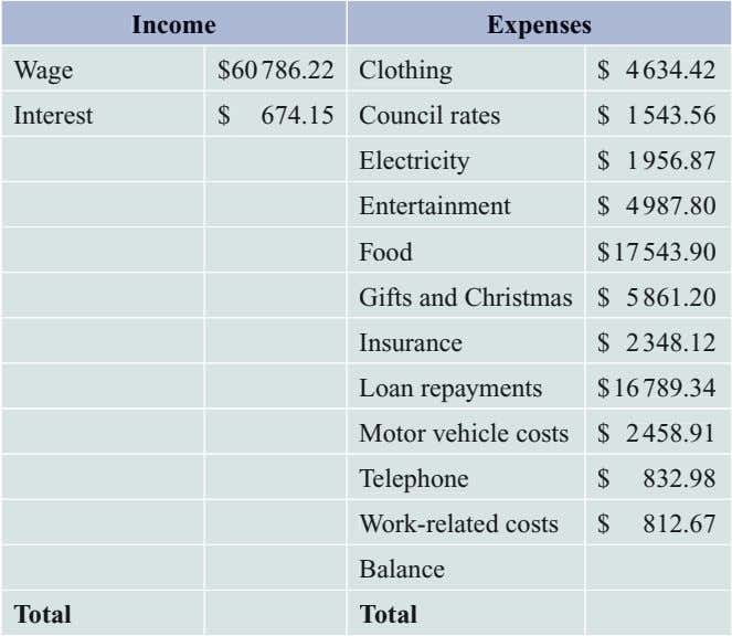 Income Expenses Wage $60 786.22 Clothing $ 4 634.42 Interest $ 674.15 Council rates $