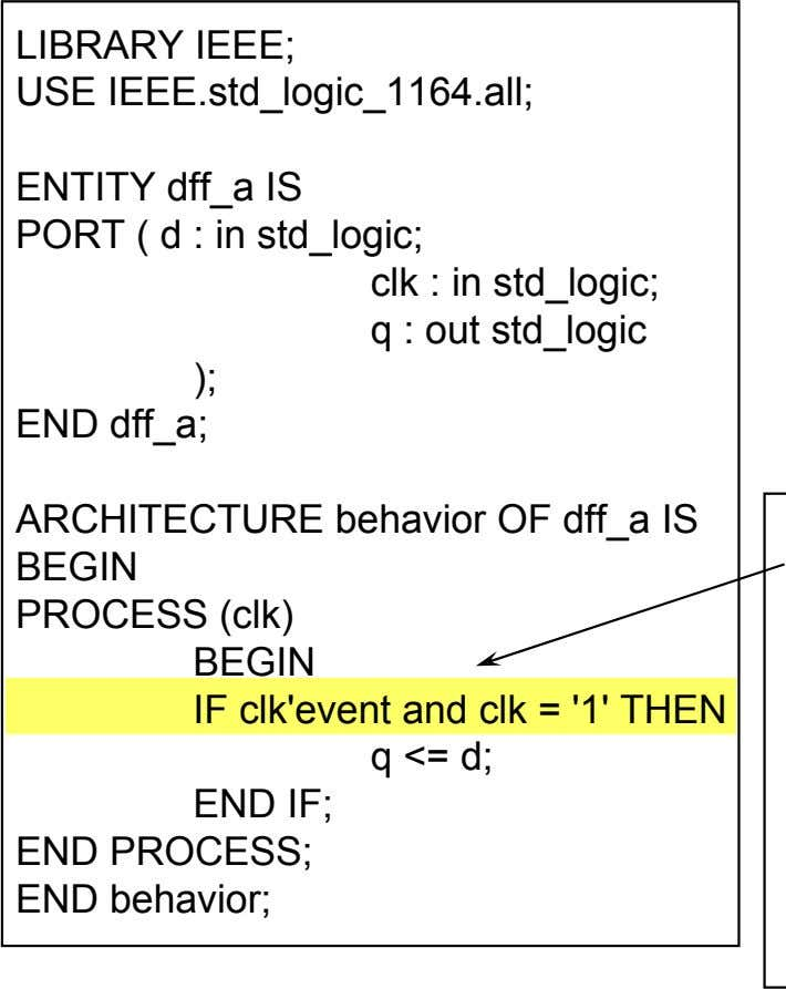 LIBRARY IEEE; USE IEEE.std_logic_1164.all; ENTITY dff_a IS PORT ( d : in std_logic; clk :