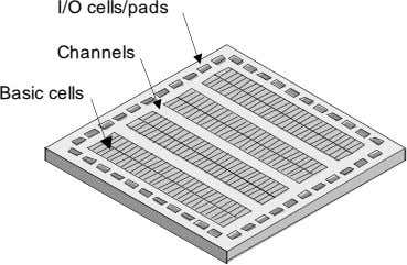 I/O cells/pads Channels Basic cells