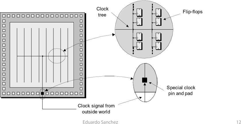 Clock Flip-flops tree Special clock pin and pad Clock signal from outside world Eduardo Sanchez