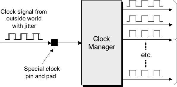 Clock signal from outside world with jitter Clock Manager etc. Special clock pin and pad