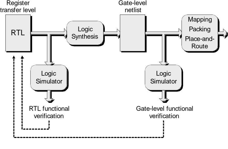 Register Gate-level transfer level netlist Mapping Logic Packing RTL Synthesis Place-and- Route Logic Logic