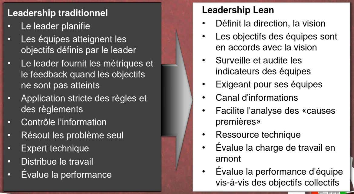 Leadership Lean Leadership traditionnel • Définit la direction, la vision • Le leader planifie •