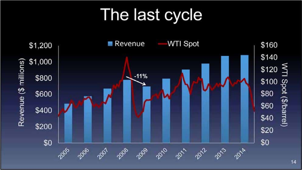 Let's look at the last cycle. When the oil price briefly collapsed in 2008, the revenue