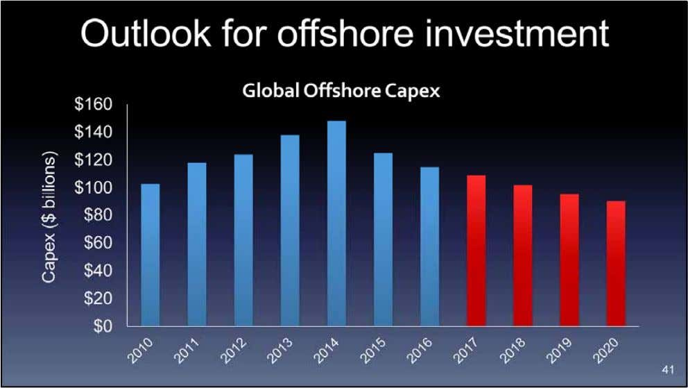 Offshore spending, which today generates close to 50% of Core's revenues and even more of its