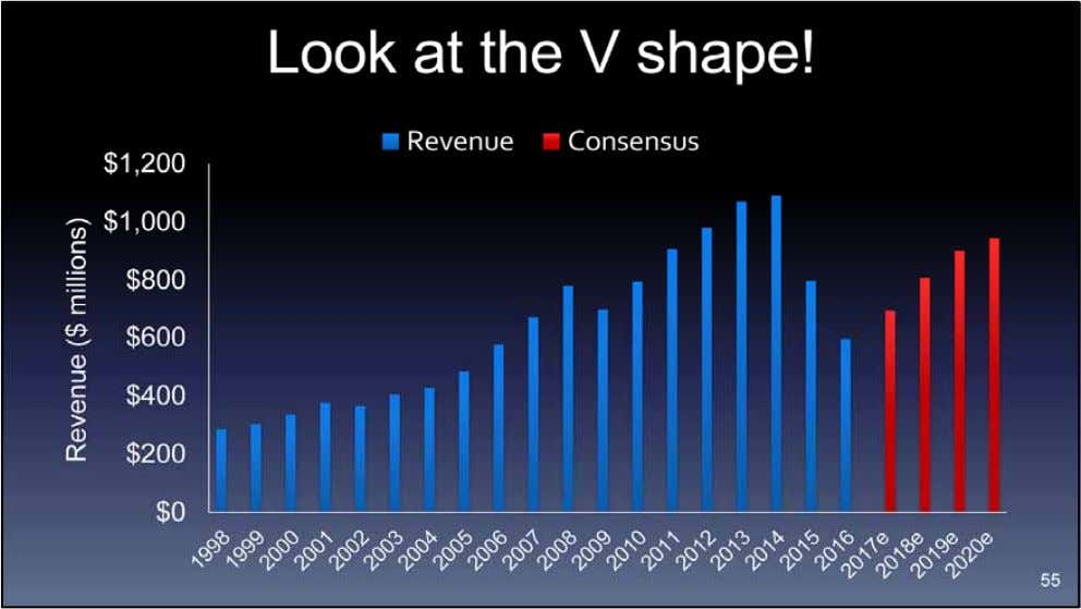 Following that theme, analysts are calling for a V ‐ shaped recovery in Core's revenues over