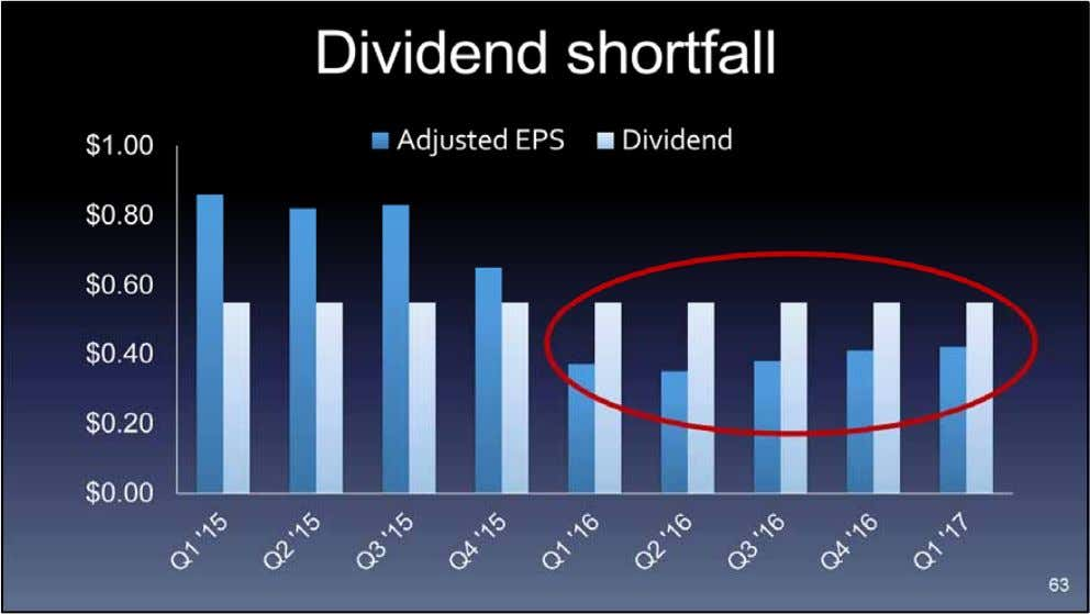 Core also likes to pay a dividend. For the last 5 quarters, rather than cut the