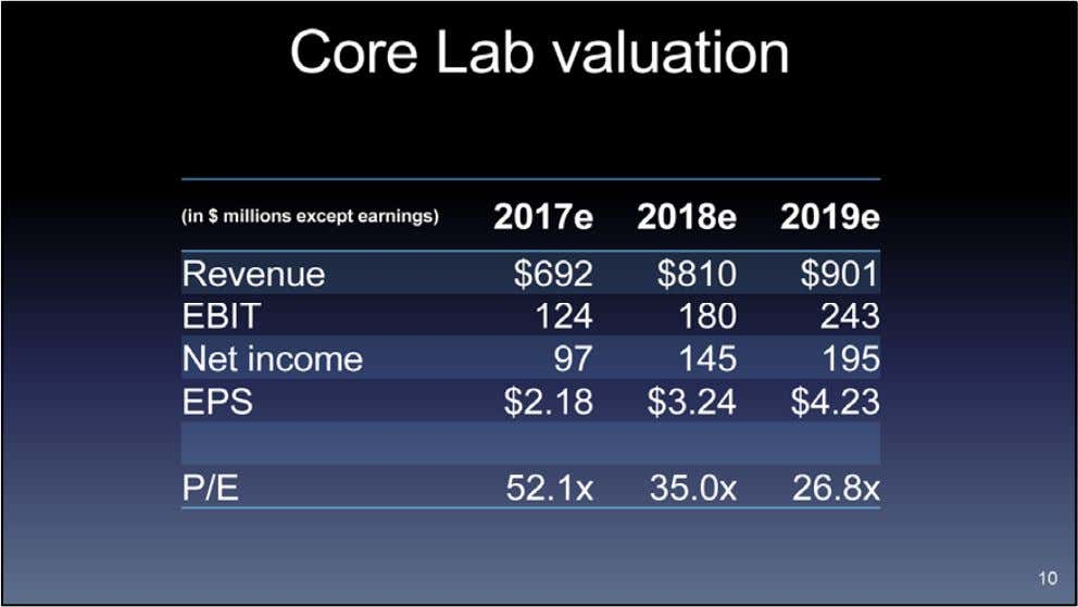 Core Lab is not cheap. On consensus estimates, the stock trades at 35x next year's earnings