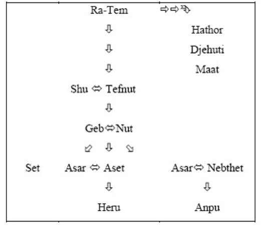 omnipresent, Supreme Being, beyond duality and description) The diagram above shows that the Psedjet (Ennead), or