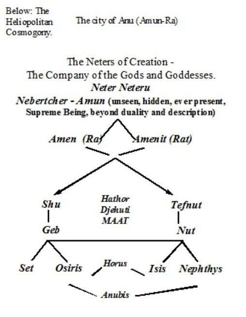 The Anunian Tradition Shetaut Anu The Mystery Teachings of the Anunian Tradition are related to the