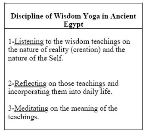 Aset the Yoga of Wisdom, entails the process of three steps: Figure 1: The image of