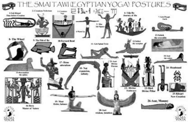 found in the Kamitan papyruses and temple inscriptions. Figure 5: The practice of the postures is