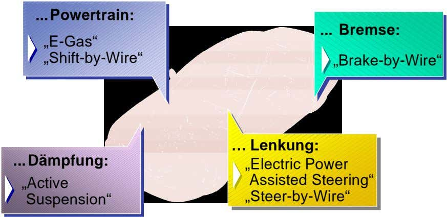 "Powertrain: Bremse: ""E-Gas"" ""Shift-by-Wire"" ""Brake-by-Wire"" … Lenkung: Dämpfung: ""Active"