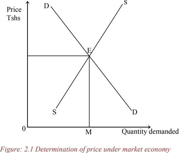 s D Price Tshs E S D 0 M Quantity demanded Figure: 2.1 Determination of