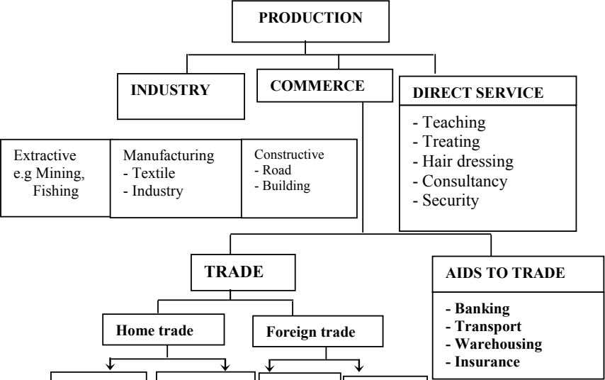 PRODUCTION COMMERCE INDUSTRY DIRECT SERVICE - Teaching - Treating Extractive Manufacturing Constructive - Hair
