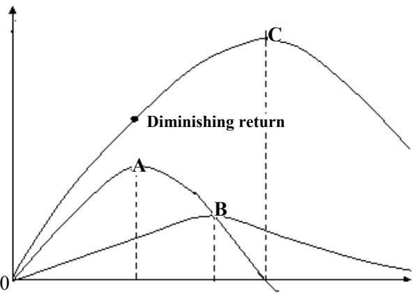 C Diminishing return A B 0