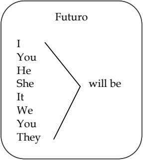 F uturo I You He She will be It We You They