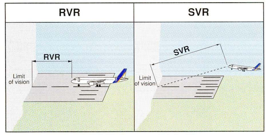 stages of approach or landing can see the markings or the lights as described in RVR