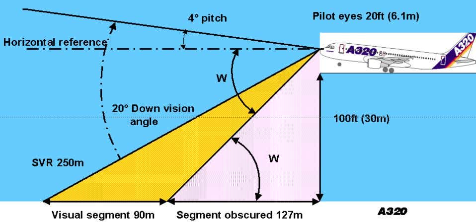 "= Down vision angle (°) - pitch angle ( ° ) Figure 2.4 "" nature of"