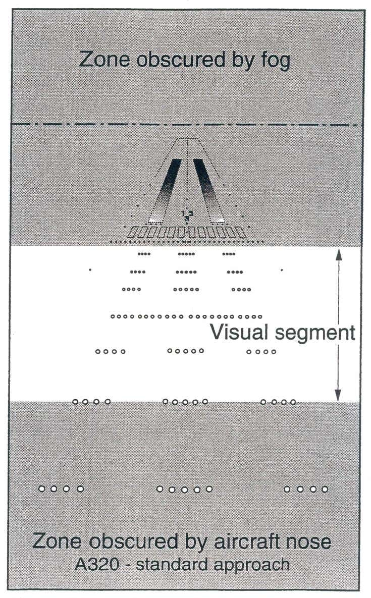 CAT II/III APPROVAL PROCESS VISUAL SEGMENT AT DH=100ft WITH RVR 350m (TYPICAL CAT II) Figure 2.6