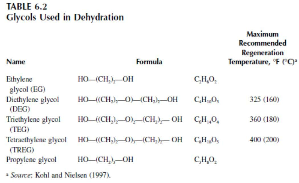 Glycols Used in Dehydration