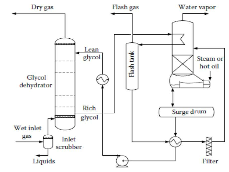 Schematic of typical glycol dehydration unit