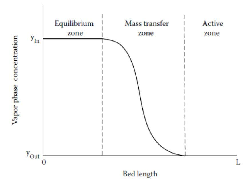 Vapor-phase concentration profile of an adsorbate in the three zones of an adsorption bed.