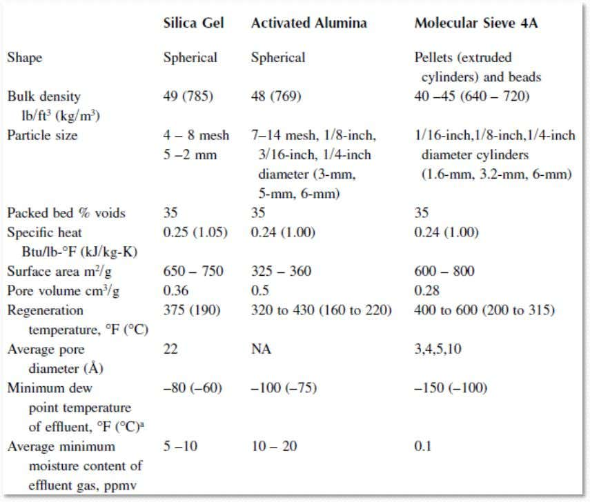 Properties of Commercial Silica Gels, Activated Alumina, and Molecular Sieve 4A