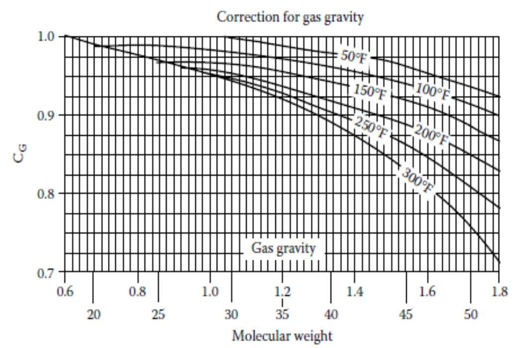 Gas gravity and salinity corrections to water content in hydrocarbon gases
