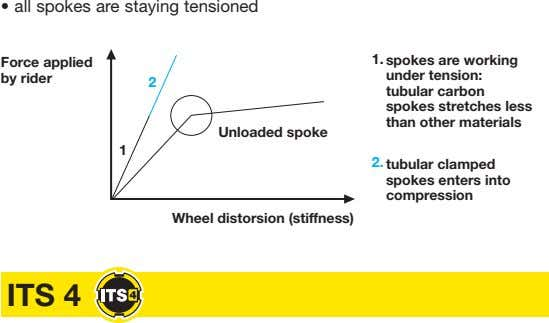 • all spokes are staying tensioned Force applied 1. spokes are working by rider under
