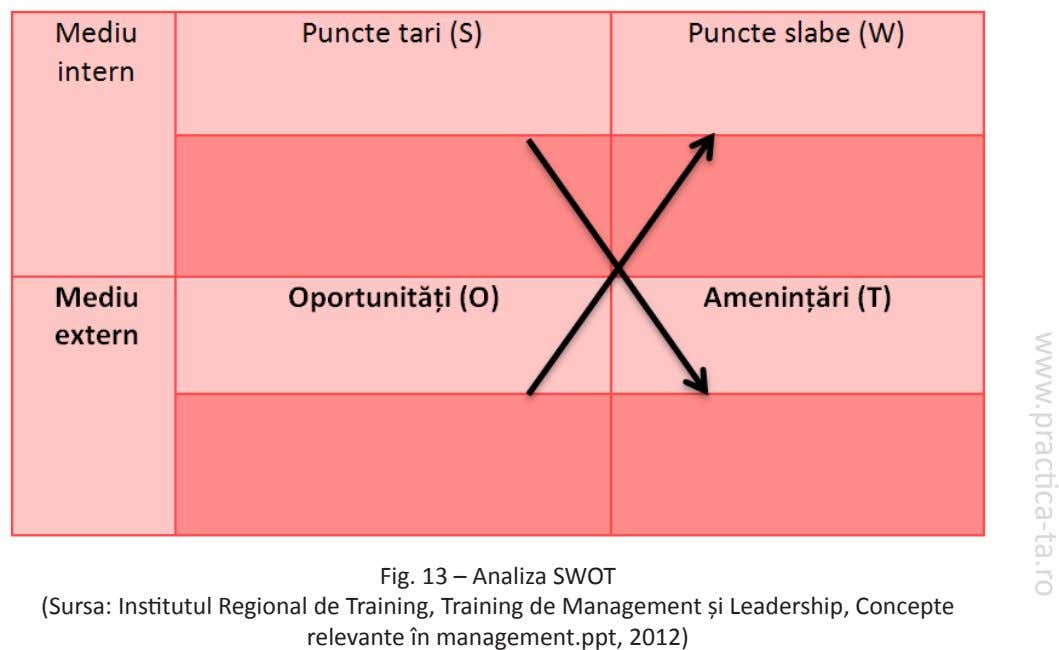 www.practica-ta.ro Fig. 13 – Analiza SWOT (Sursa: Institutul Regional de Training, Training de Management și