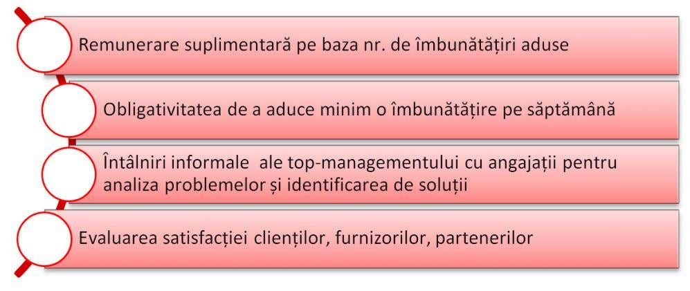 www.practica-ta.ro Ghid de MANAGEMENT și LEADERSHIP Fig. 16 – Practici de management al calității (Sursa: Institutul