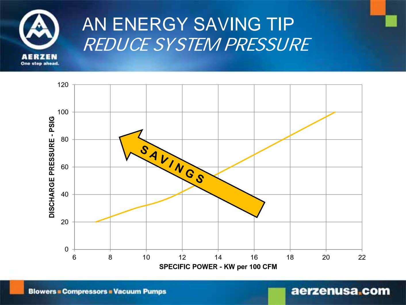AN ENERGY SAVING TIP REDUCE SYSTEM PRESSURE 120 100 80 60 40 20 0 6