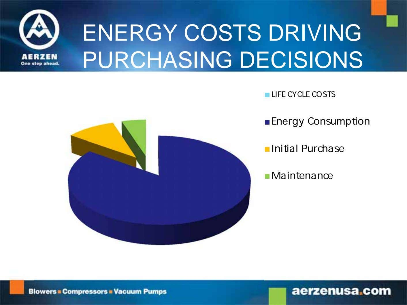 ENERGY COSTS DRIVING PURCHASING DECISIONS LIFE CYCLE COSTS Energy Consumption Initial Purchase Maintenance