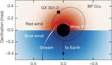 0.4 BP Cru GX 301-2 0.2 Red wind Wray 977 0.0 Blue wind –0.2 Stream