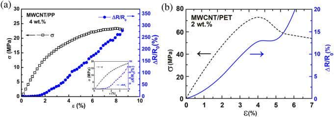 www.advancedsciencenews.com www.aem-journal.com Figure 10. Piezoresistive behavior of CNT/thermoplastic composites. a)