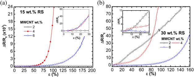 and these time-dependent phenomena are re fl ected in Figure 13. Piezoresistive behavior of MWCNT/TPU composites