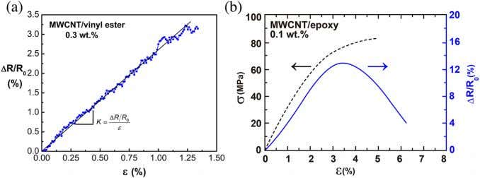between CNTs is reduced as the polymer is axially stretched, Figure 8. Piezoresistive response of thermosetting