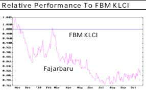 Relative Performance To FBM KLCI FBM KLCI Fajarbaru