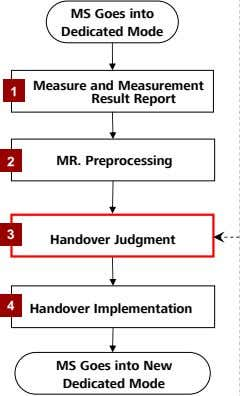 MS Goes into Dedicated Mode Measure and Measurement 1 Result Report 2 MR. Preprocessing 3