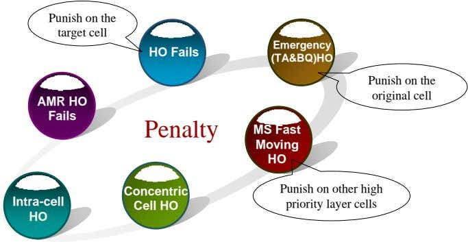 Punish on the target cell Emergency HO Fails (TA&BQ)HO Punish on the original cell AMR