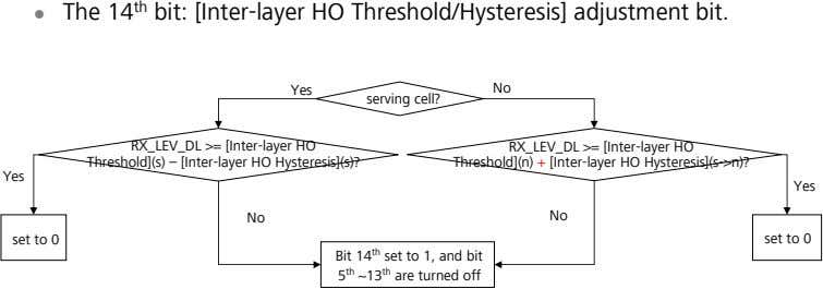 The 14 th bit: [Inter-layer HO Threshold/Hysteresis] adjustment bit. Yes No serving cell? RX_LEV_DL >=