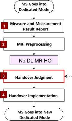 MS Goes into Dedicated Mode 1 Measure and Measurement Result Report 2 MR. Preprocessing No