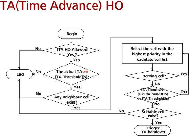 TA(Time Advance) HO Begin No [TA HO Allowed] Yes ? Yes Select the cell with