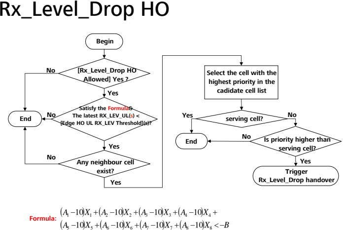 Rx_Level_Drop HO Begin No [Rx_Level_Drop HO Allowed] Yes ? Select the cell with the highest